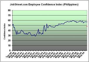 JobStreet Employee Confidence Index (Philippines) 2000-2009