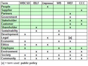 CSR Terms Tabulation