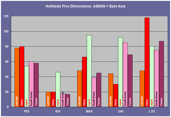 Hofstede Five Dimensions: ASEAN5 + East Asia