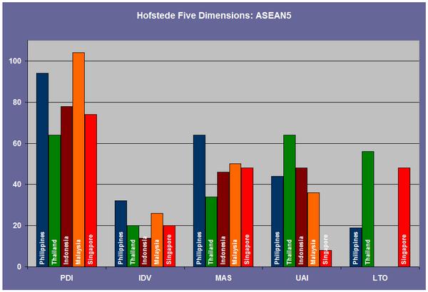 Hofstede's Five Dimensions: ASEAN5