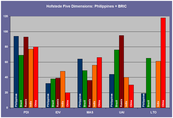 Hofstede Five Dimensions: Philippines & BRIC economies