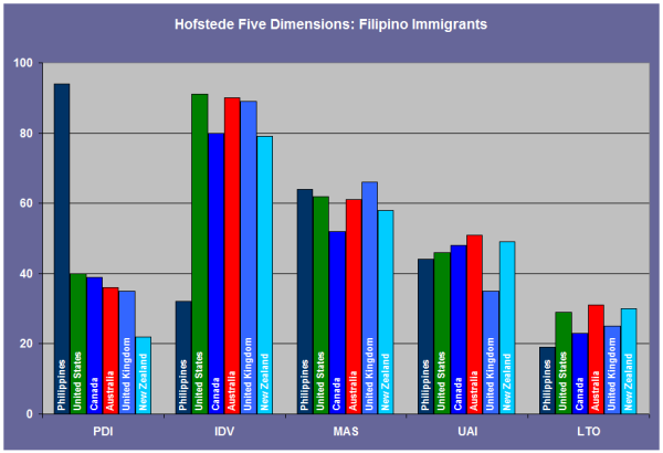 learning from hofstede filipino immigrants the grey