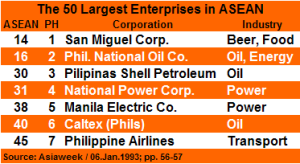 The 50 Largest Enterprises in ASEAN