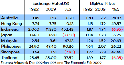 Comparative Exchange Rates and Big Mac Price Increases, 1993 v. 2009