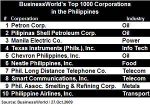 BusinessWorld's Top 1000 Corporations in the Philippines
