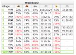 Travian 3.6 on Server 10 [com10]: Warehouse and Granary Capacity