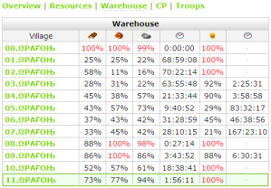 Travian comx2: Player Statistics: Warehouse/Granary